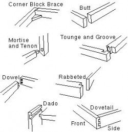 types of kitchen cabinet joinery