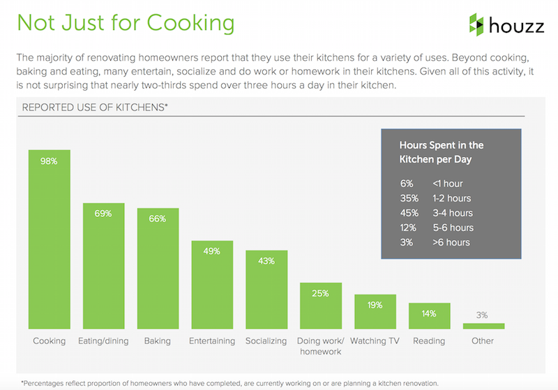How Homeowners Use Their Kitchens