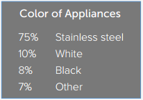 Most popular kitchen appliance colors 2016